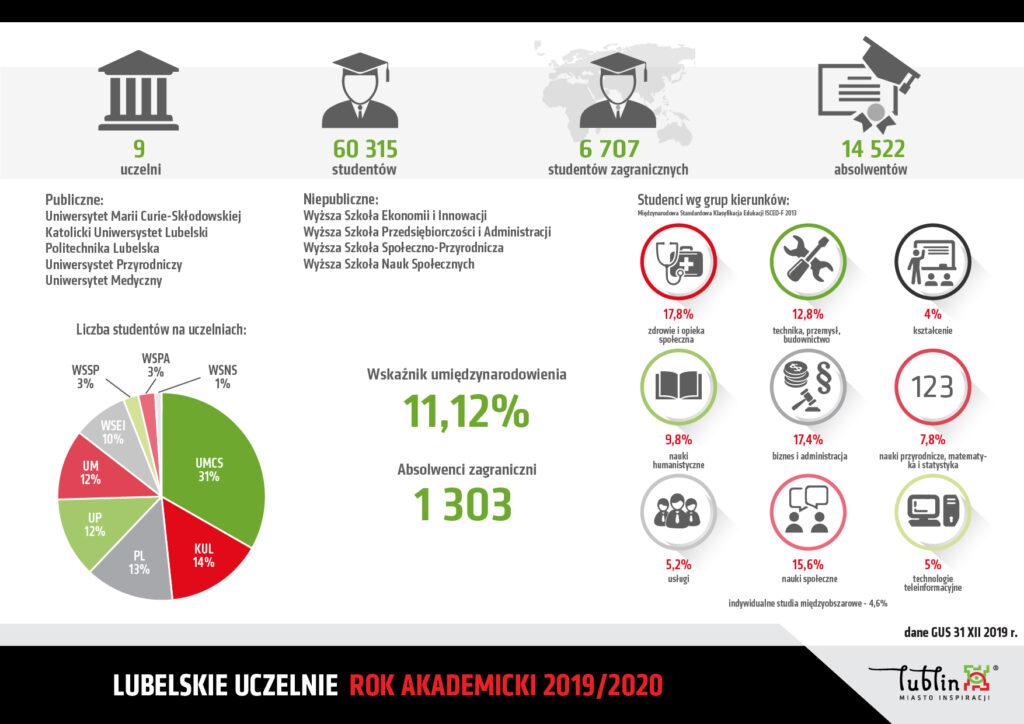 Lubelskie Uczelnie 9 uczelni, 60 315 studentów, 6 707 studentów zagranicznych, 14 522 absolwentów.